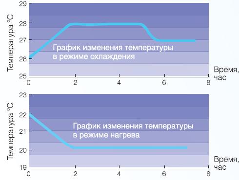 график измерения температуры в режиме охлаждения